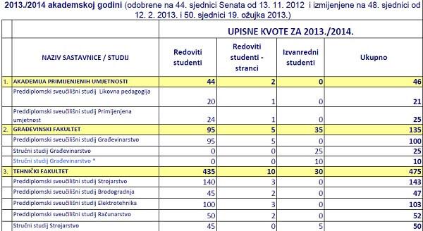 Provjerite Upisne Kvote Za Izvanredne Studente Akademske Godine 2013 2014